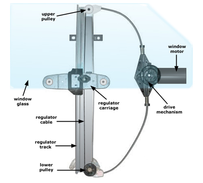 auto window regulator & motor mechanism